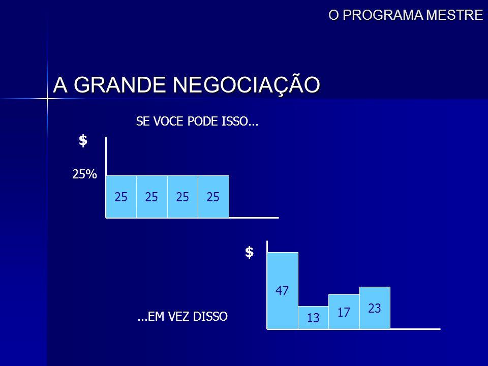 A GRANDE NEGOCIAÇÃO O PROGRAMA MESTRE $ $ SE VOCE PODE ISSO... 25% 25