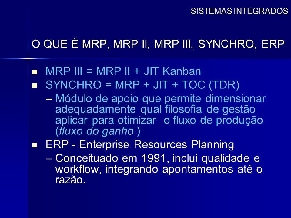 O QUE É MRP, MRP II, MRP III, SYNCHRO, ERP