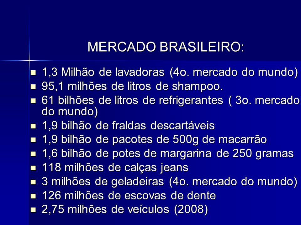 MERCADO BRASILEIRO: 1,3 Milhão de lavadoras (4o. mercado do mundo)
