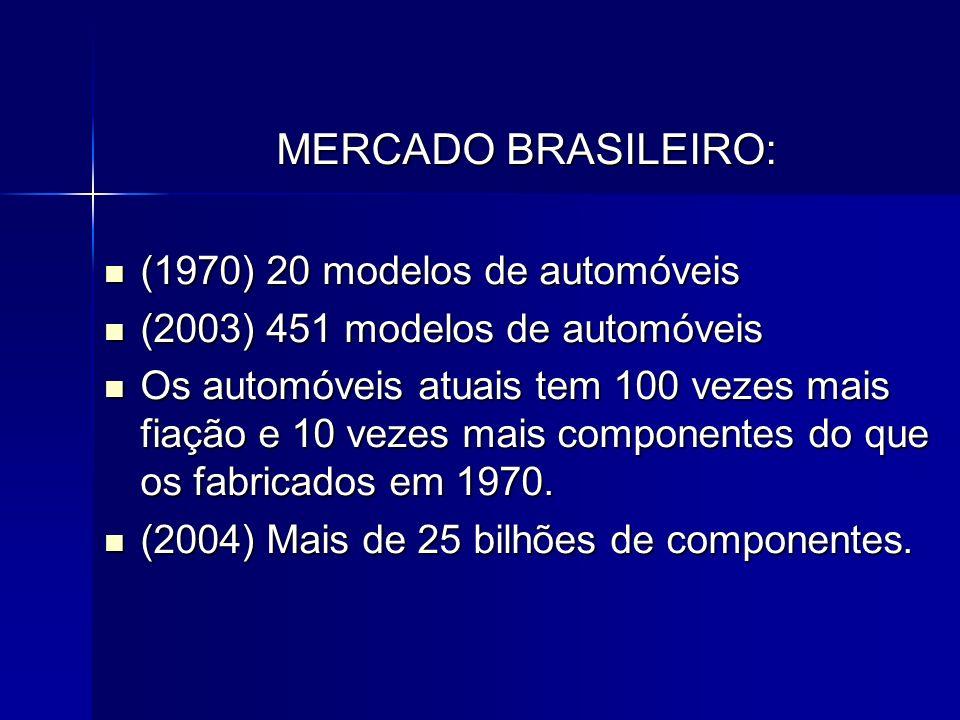 MERCADO BRASILEIRO: (1970) 20 modelos de automóveis