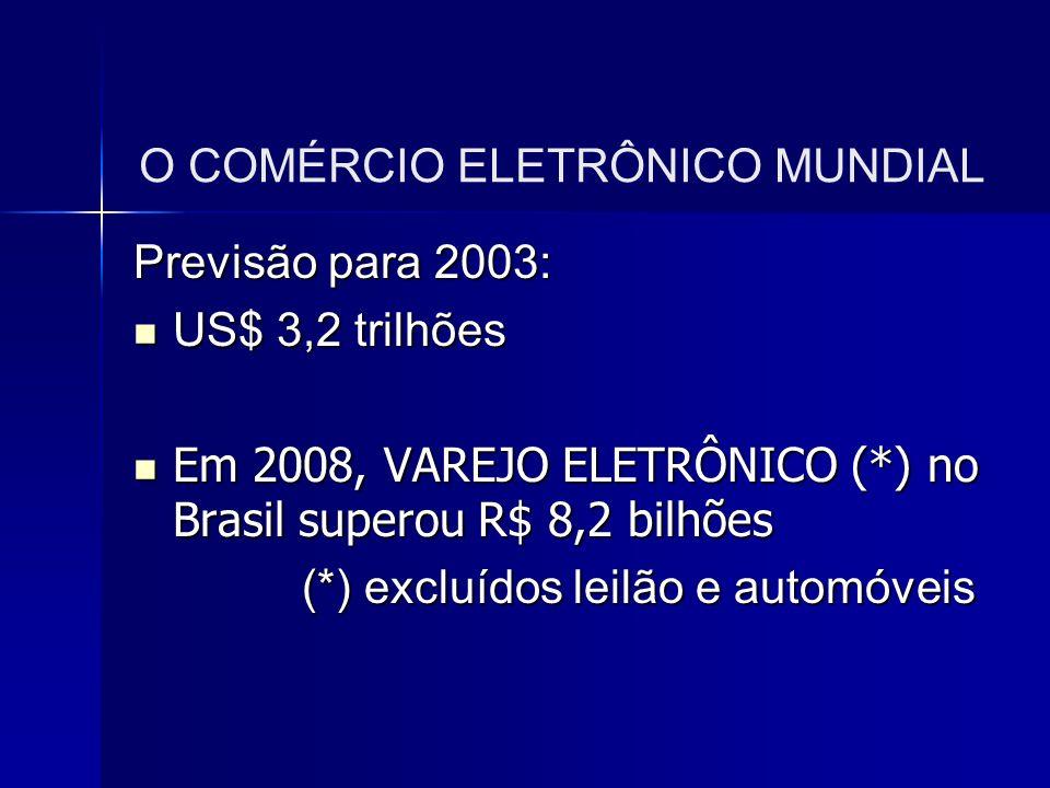 O COMÉRCIO ELETRÔNICO MUNDIAL