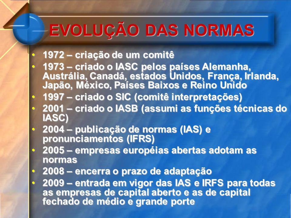 EVOLUÇÃO DAS NORMAS 1972 – criação de um comitê