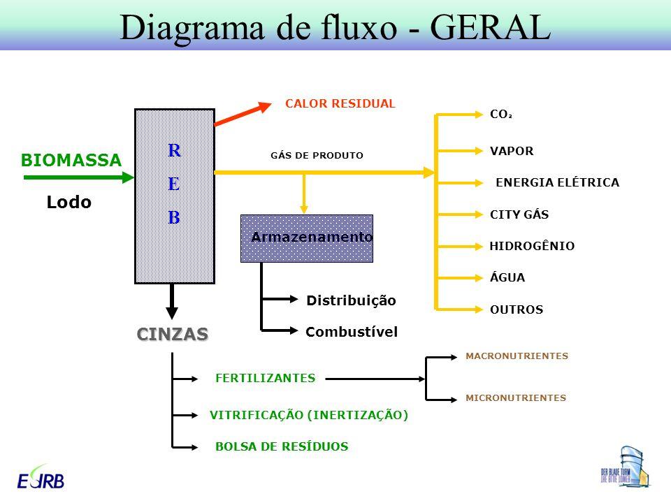 Diagrama de fluxo - GERAL