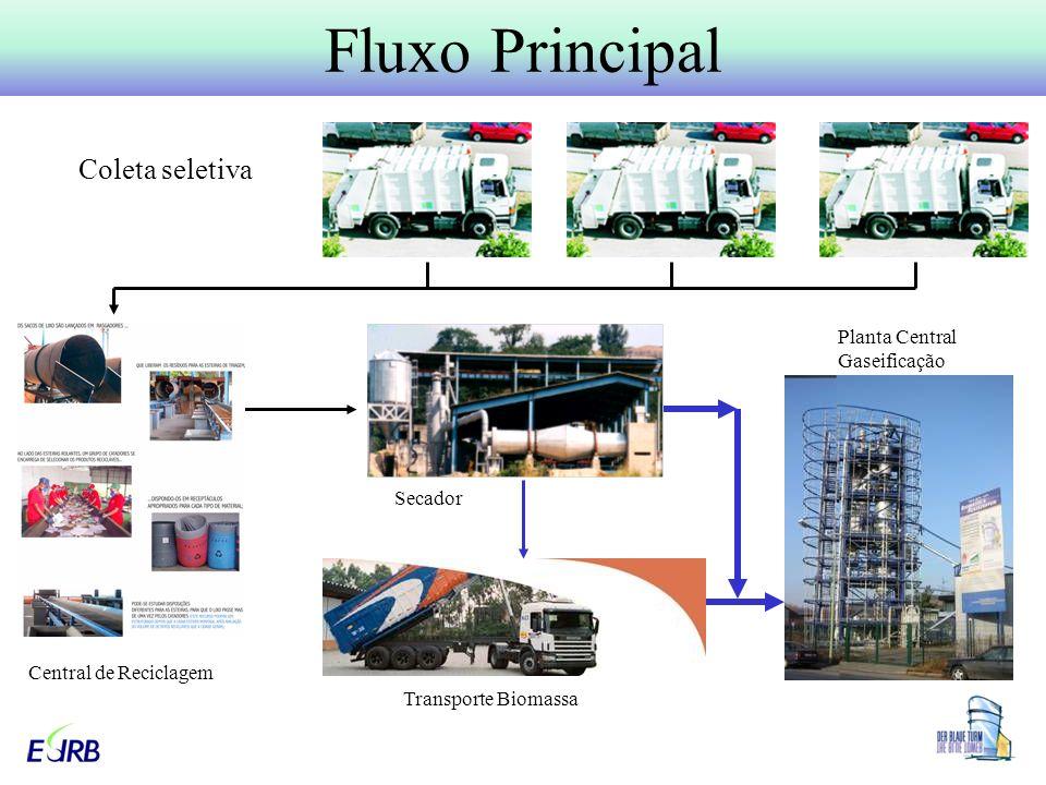 Fluxo Principal Coleta seletiva Planta Central Gaseificação Secador