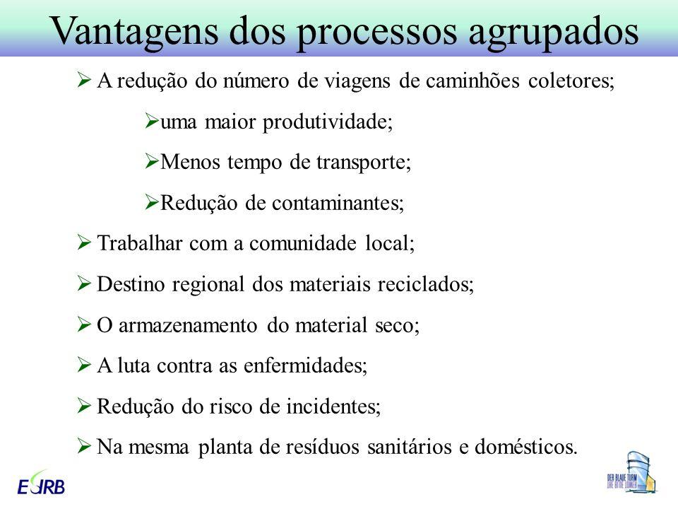 Vantagens dos processos agrupados