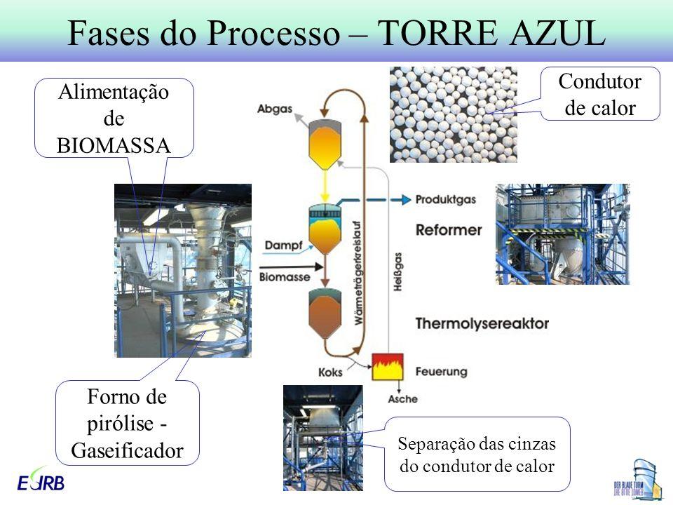 Fases do Processo – TORRE AZUL
