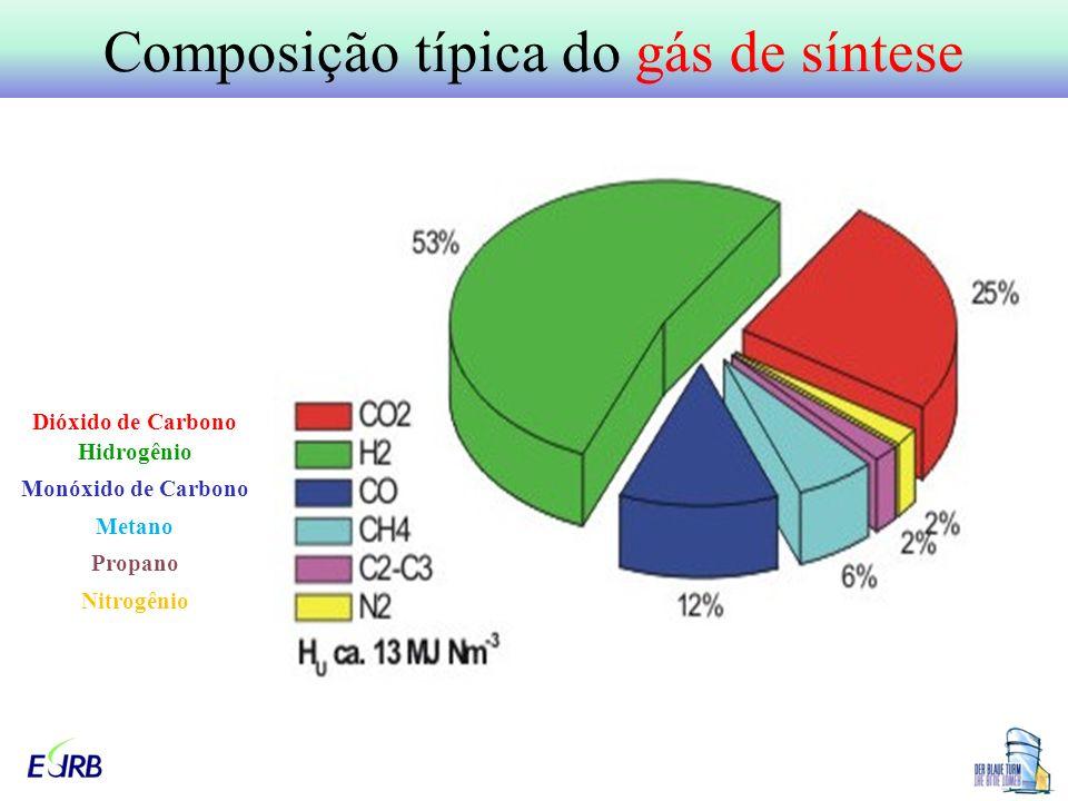 Composição típica do gás de síntese