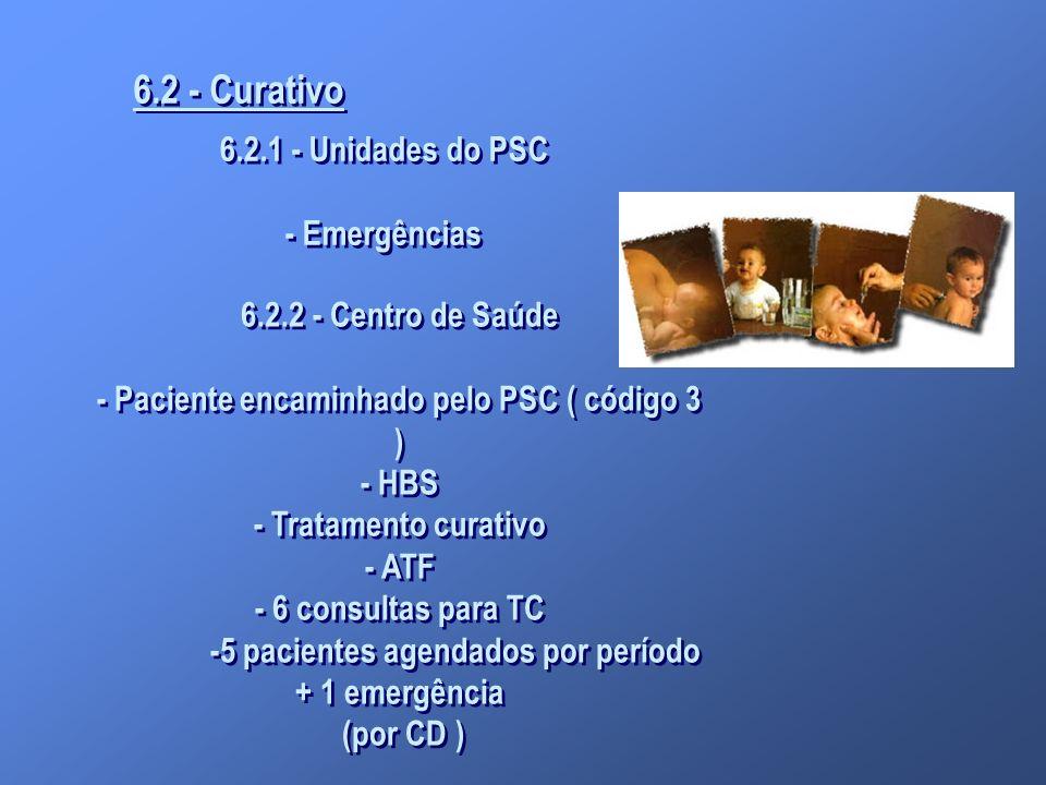 6.2 - Curativo 6.2.1 - Unidades do PSC - Emergências