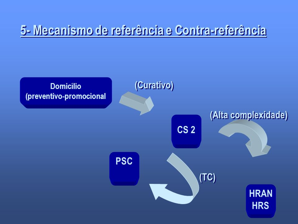 5- Mecanismo de referência e Contra-referência (preventivo-promocional