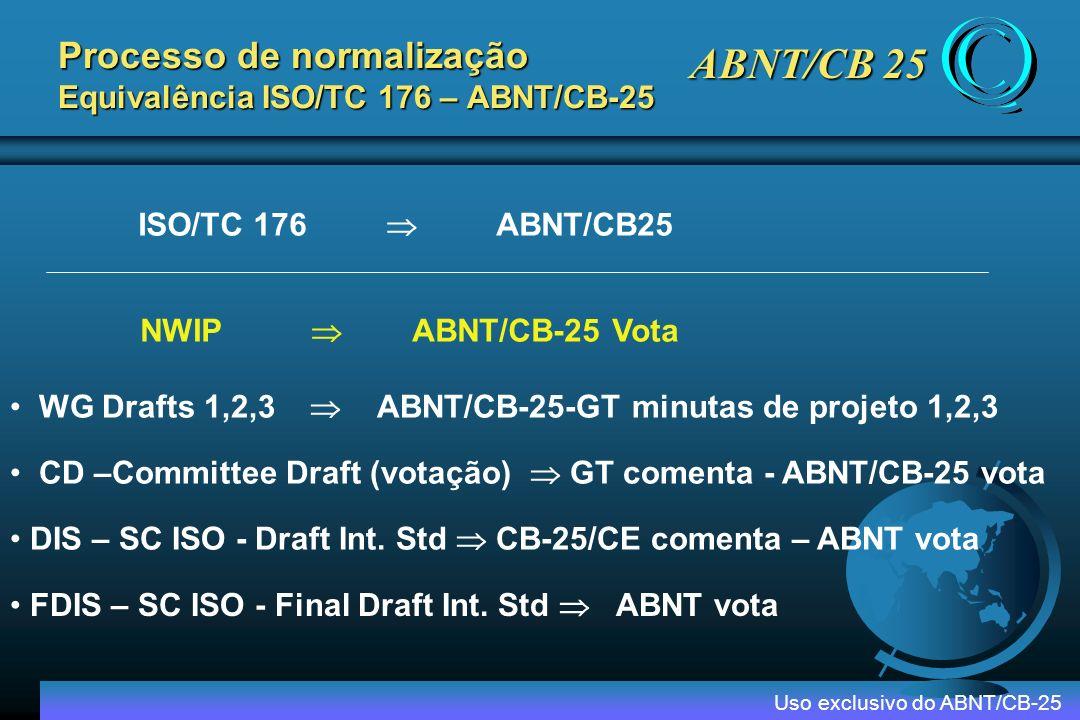 Processo de normalização Equivalência ISO/TC 176 – ABNT/CB-25