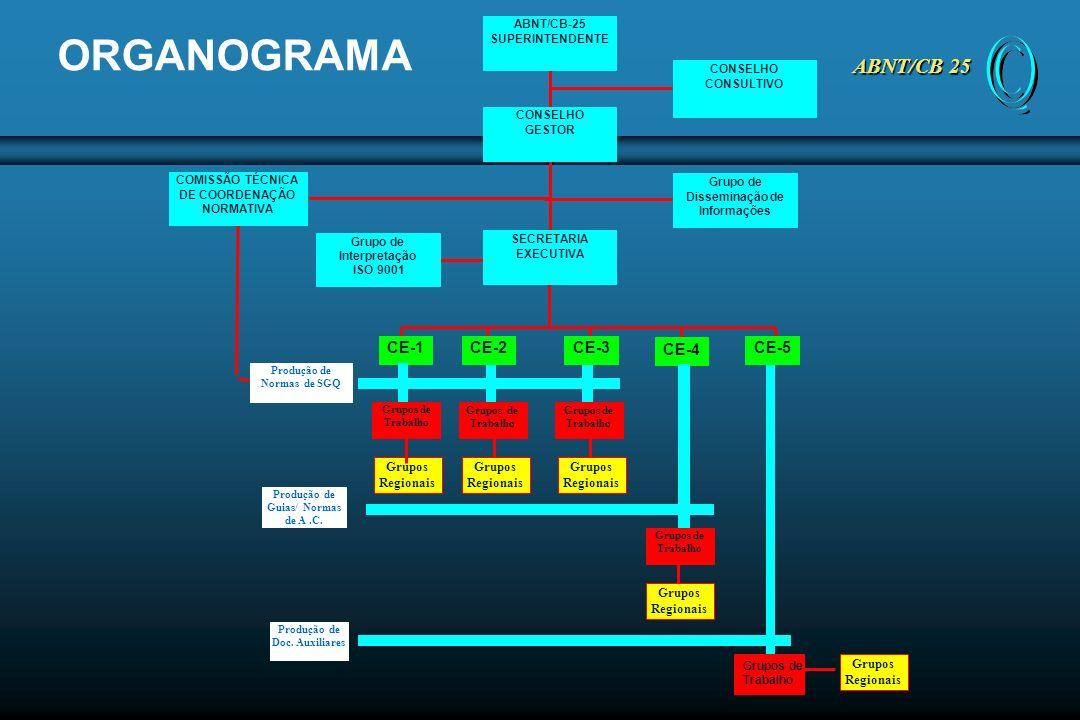 ORGANOGRAMA ABNT/CB 25 CE-1 CE-2 CE-3 CE-4 CE-5 Grupos Regionais