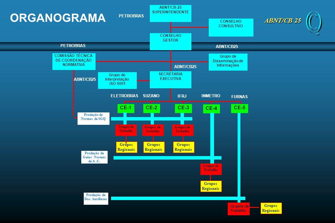 ORGANOGRAMA ABNT/CB 25 CE-1 CE-2 CE-3 CE-4 CE-5 PETROBRAS PETROBRAS