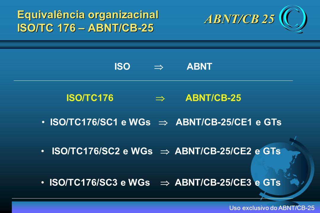 Equivalência organizacinal ISO/TC 176 – ABNT/CB-25