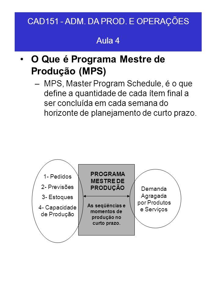 O Que é Programa Mestre de Produção (MPS)