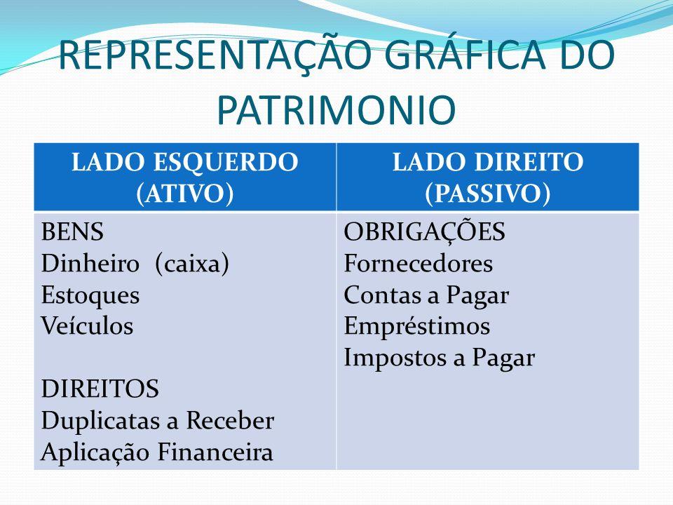 REPRESENTAÇÃO GRÁFICA DO PATRIMONIO