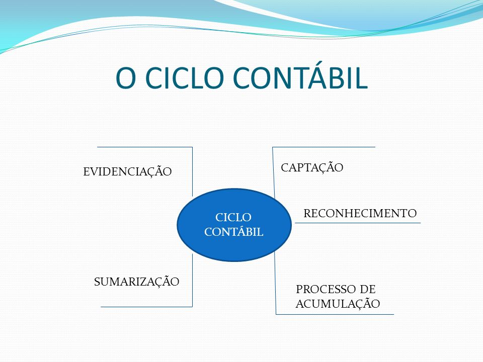 O CICLO CONTÁBIL CAPTAÇÃO EVIDENCIAÇÃO CICLO CONTÁBIL RECONHECIMENTO