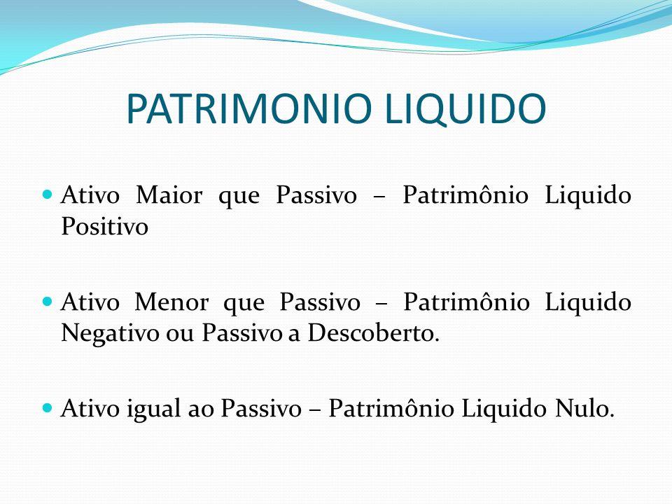 PATRIMONIO LIQUIDO Ativo Maior que Passivo – Patrimônio Liquido Positivo.
