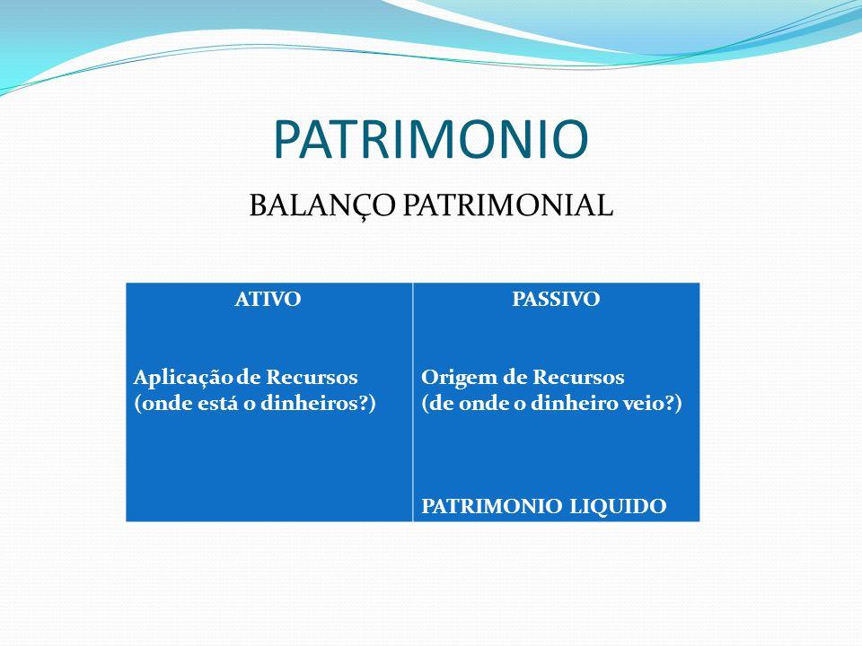 PATRIMONIO BALANÇO PATRIMONIAL ATIVO Aplicação de Recursos