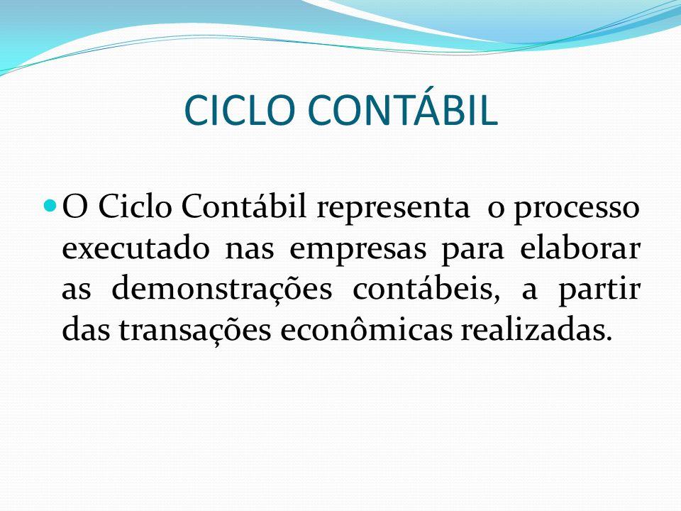 CICLO CONTÁBIL