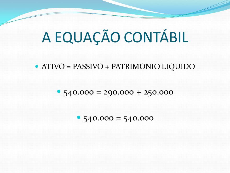 ATIVO = PASSIVO + PATRIMONIO LIQUIDO