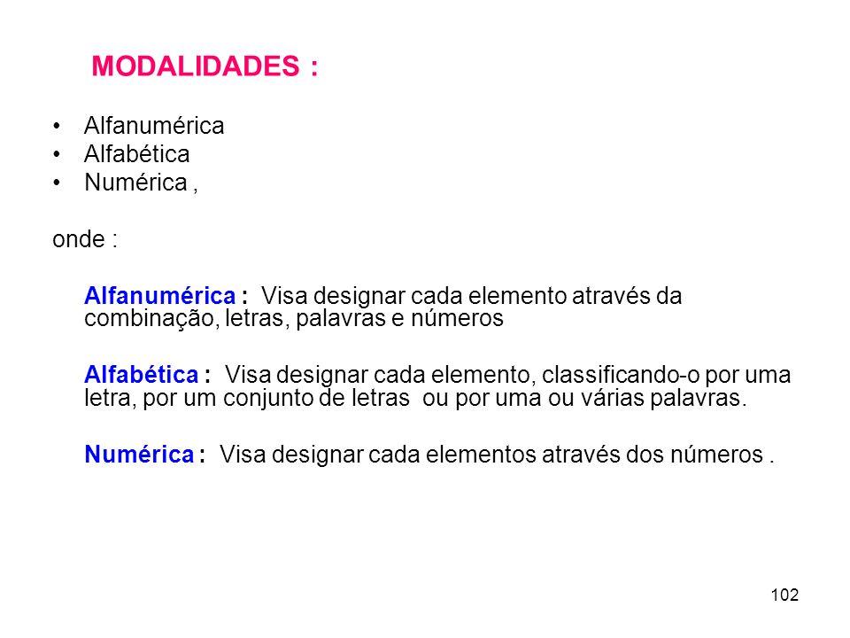 MODALIDADES : Alfanumérica Alfabética Numérica , onde :