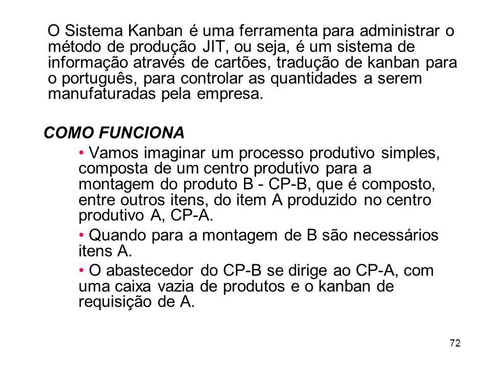 O Sistema Kanban é uma ferramenta para administrar o método de produção JIT, ou seja, é um sistema de informação através de cartões, tradução de kanban para o português, para controlar as quantidades a serem manufaturadas pela empresa.