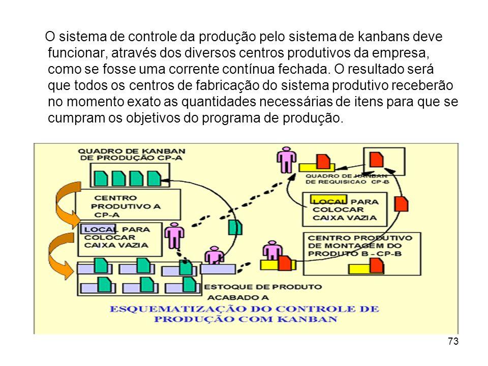 O sistema de controle da produção pelo sistema de kanbans deve funcionar, através dos diversos centros produtivos da empresa, como se fosse uma corrente contínua fechada.
