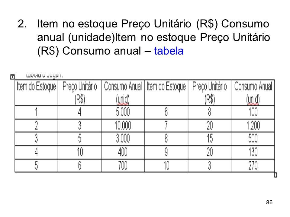 Item no estoque Preço Unitário (R$) Consumo anual (unidade)Item no estoque Preço Unitário (R$) Consumo anual – tabela
