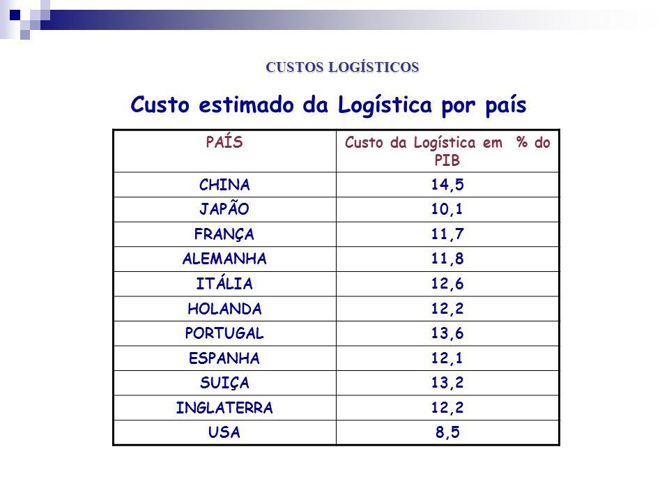 Custo da Logística em % do PIB