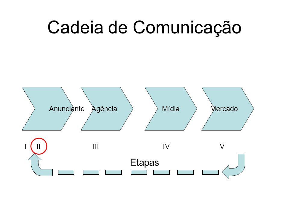 Cadeia de Comunicação Etapas Anunciante Agência Mídia Mercado