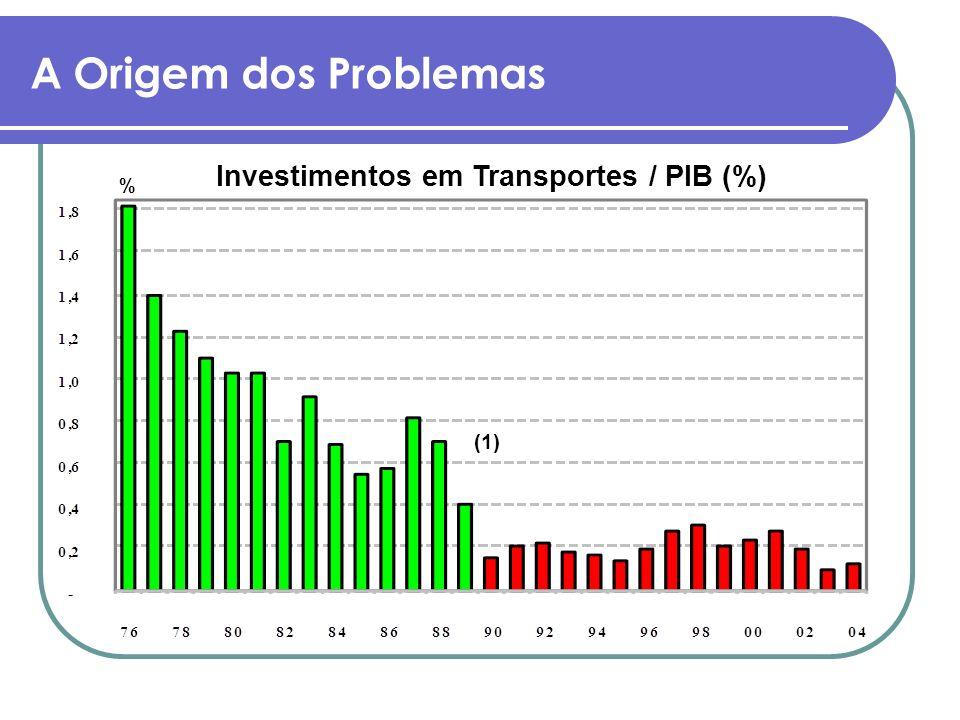 Investimentos em Transportes / PIB (%)