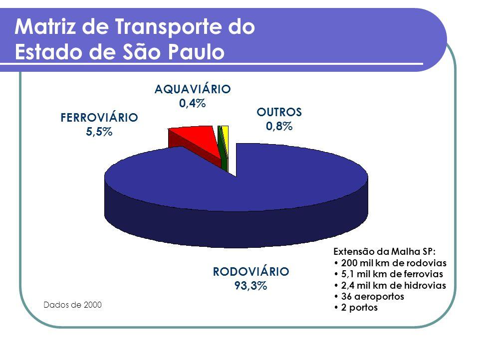 Matriz de Transporte do Estado de São Paulo