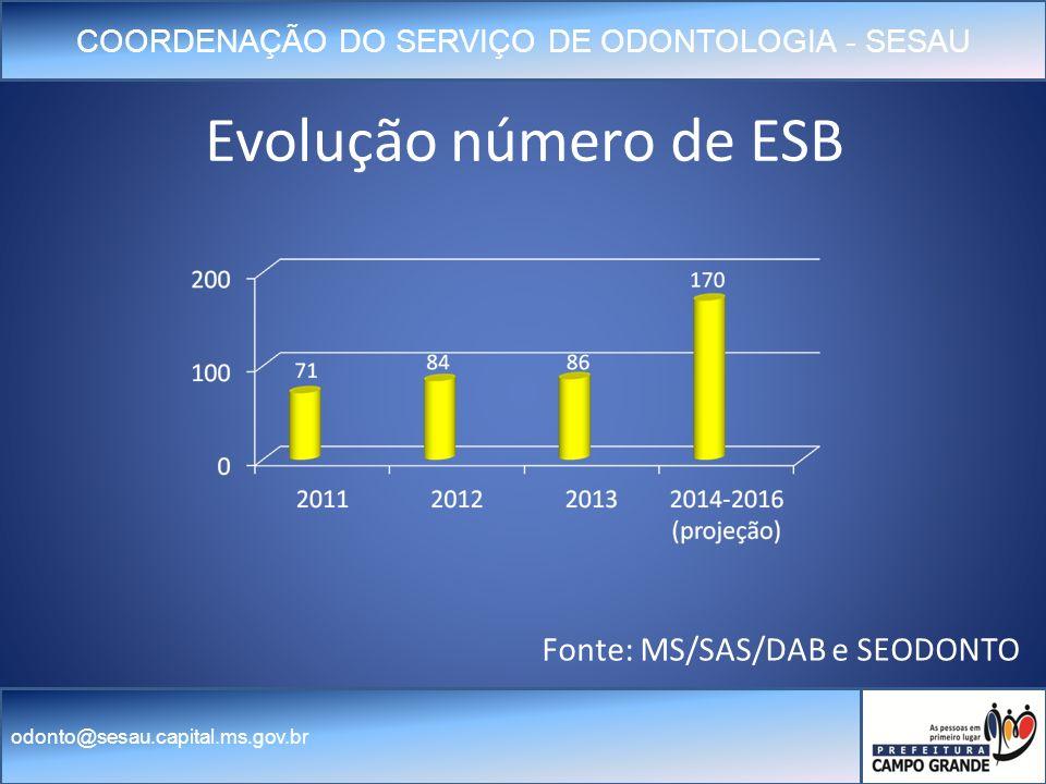 Evolução número de ESB Fonte: MS/SAS/DAB e SEODONTO