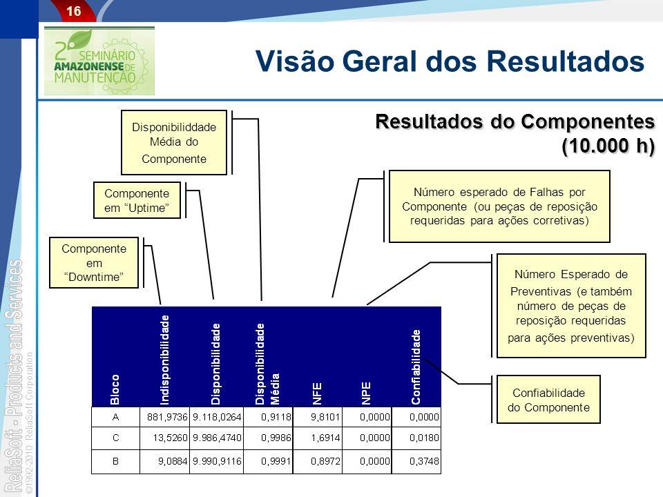 Visão Geral dos Resultados