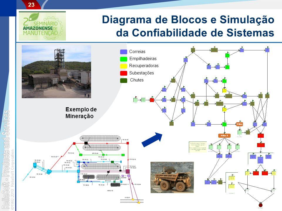 Diagrama de Blocos e Simulação da Confiabilidade de Sistemas