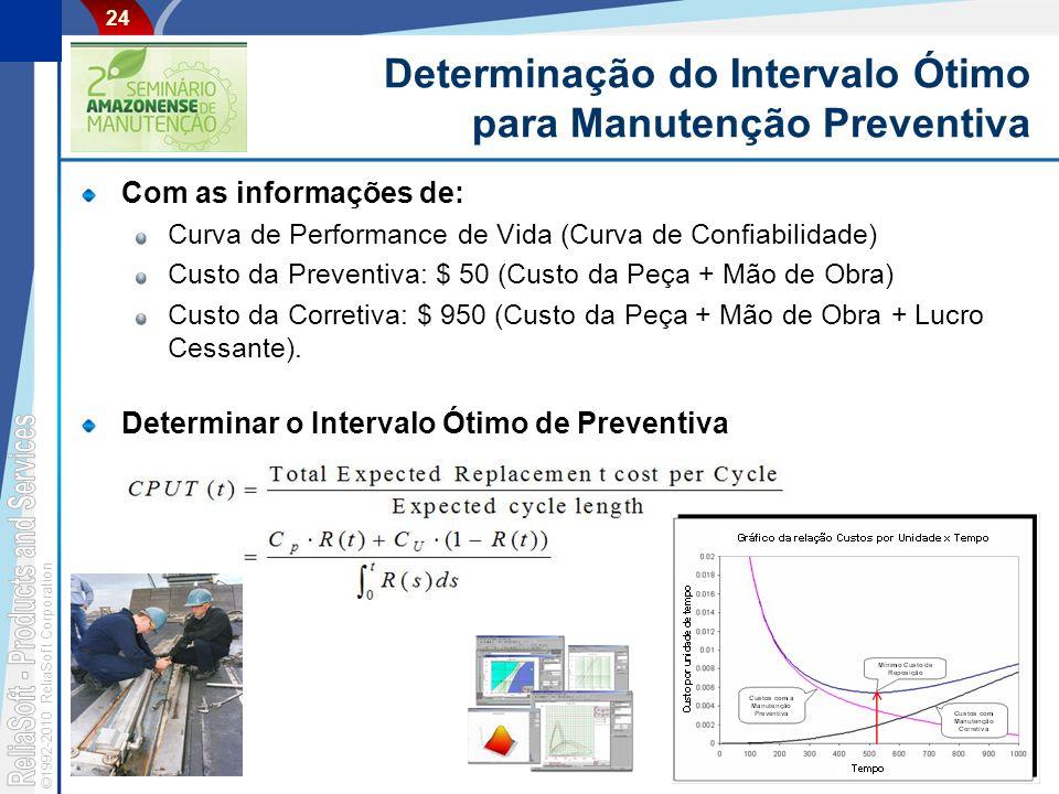 Determinação do Intervalo Ótimo para Manutenção Preventiva