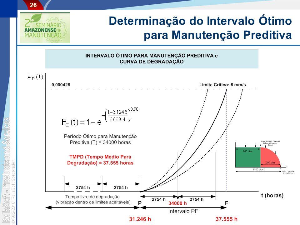 Determinação do Intervalo Ótimo para Manutenção Preditiva