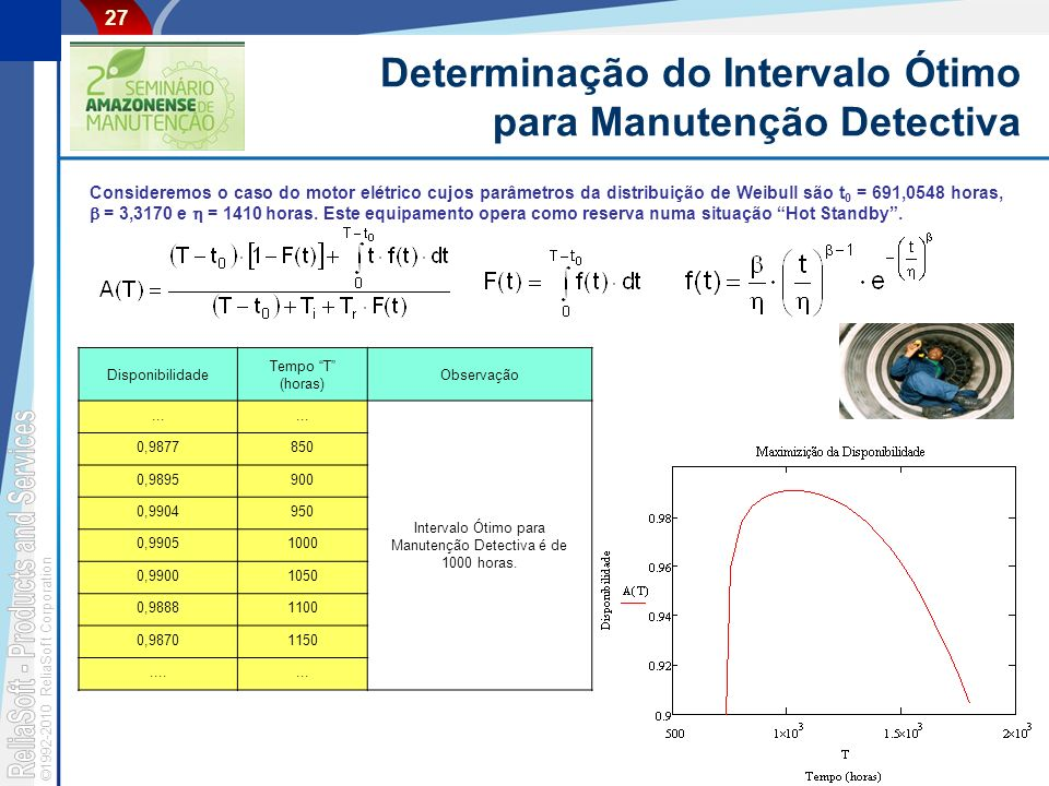 Determinação do Intervalo Ótimo para Manutenção Detectiva