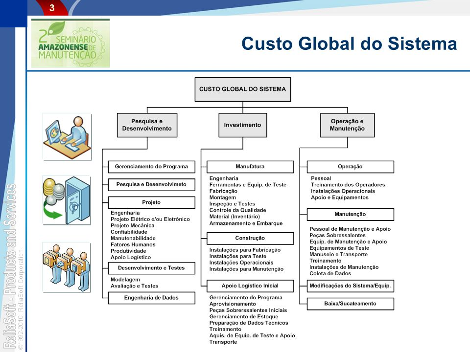 Custo Global do Sistema