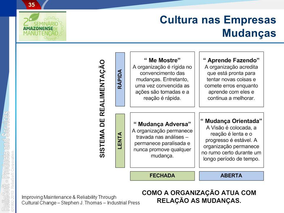 Cultura nas Empresas Mudanças