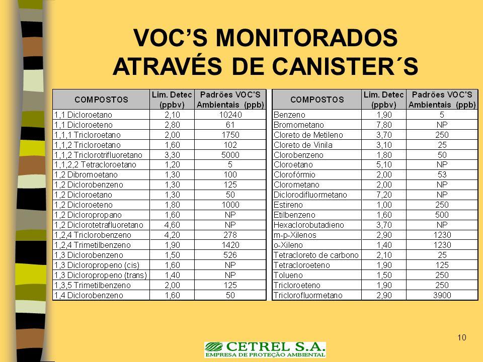 VOC'S MONITORADOS ATRAVÉS DE CANISTER´S