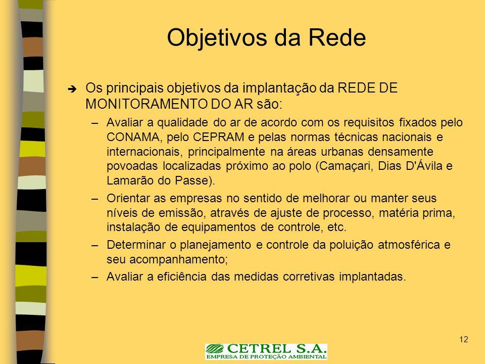 Objetivos da Rede Os principais objetivos da implantação da REDE DE MONITORAMENTO DO AR são: