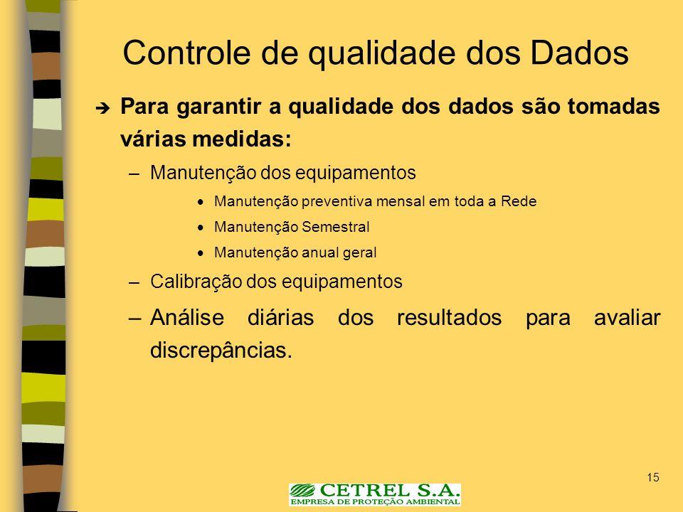 Controle de qualidade dos Dados