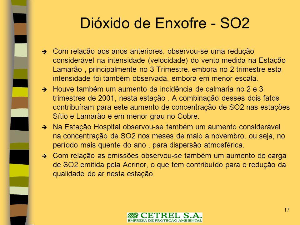 Dióxido de Enxofre - SO2
