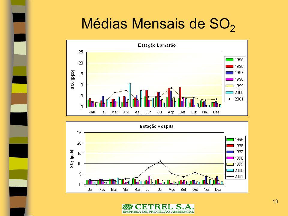 Médias Mensais de SO2