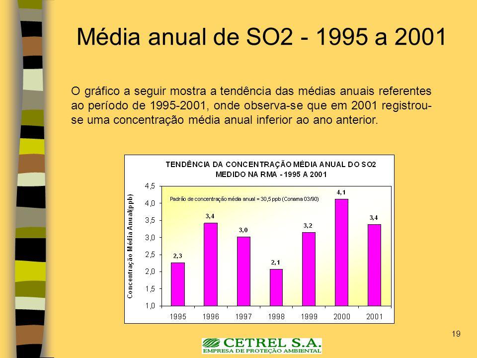 Média anual de SO2 - 1995 a 2001
