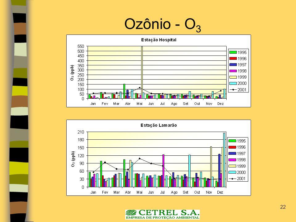 Ozônio - O3