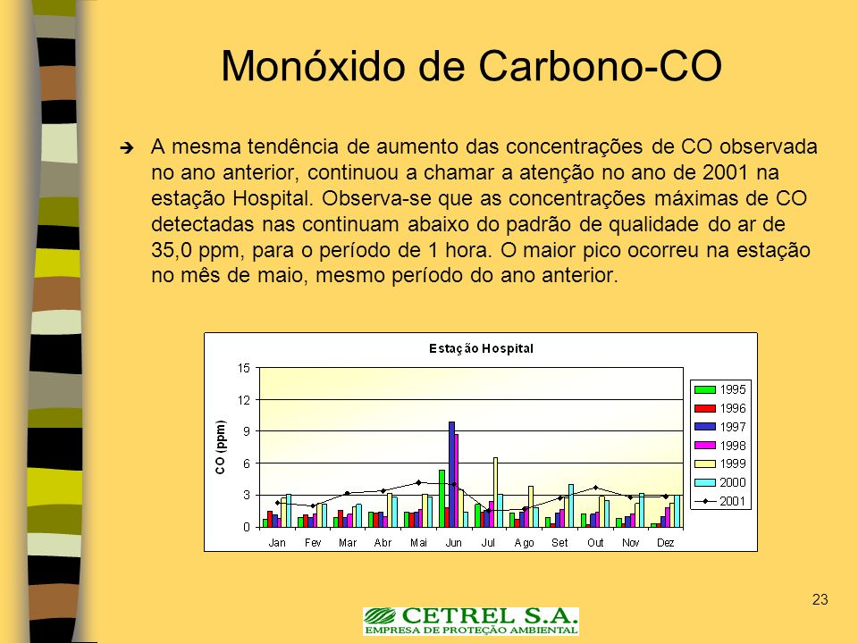 Monóxido de Carbono-CO