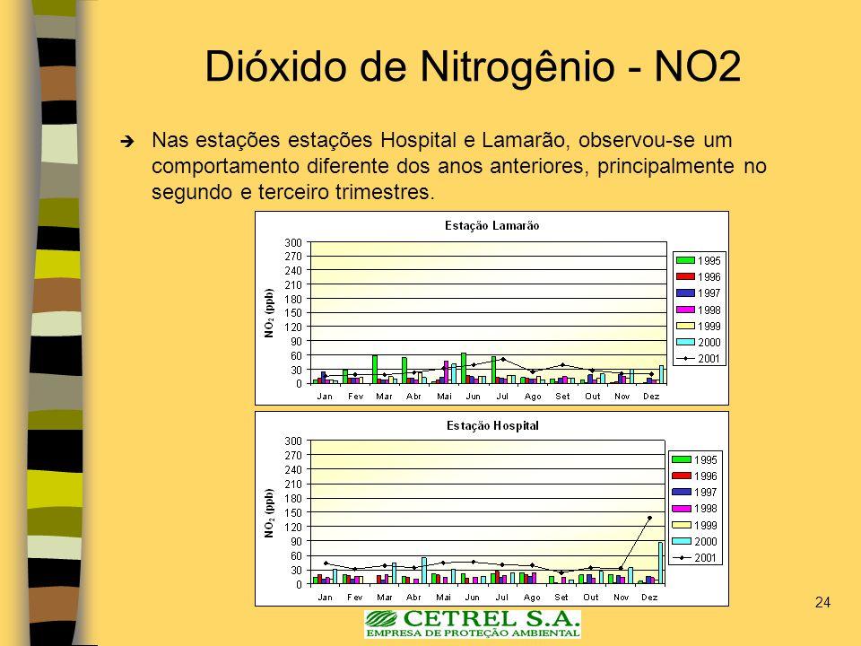 Dióxido de Nitrogênio - NO2