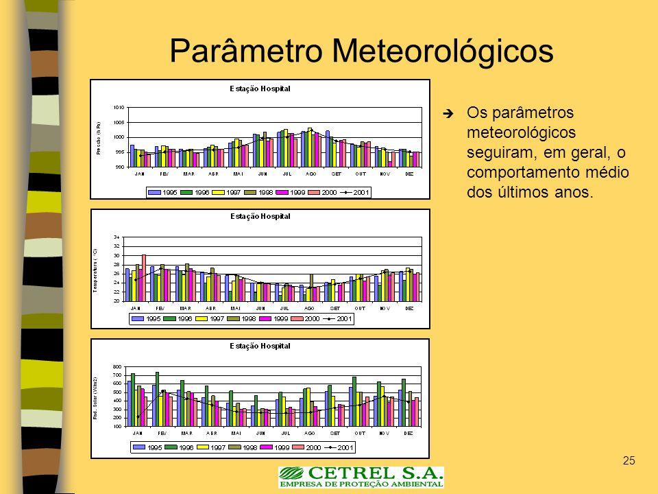 Parâmetro Meteorológicos